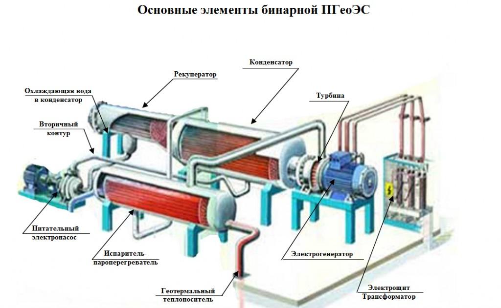 Однако, традиционные технологии для...  Паужетская бинарная электростанция мощностью 2,5 МВт и среднегодовой...