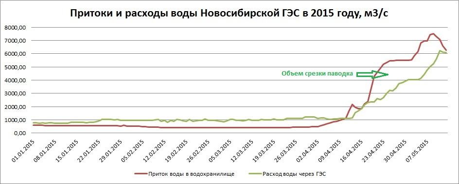Расходы-2015