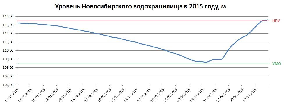 Уровень-2015